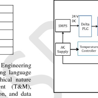 (PDF) Automation of Heat Treatment Process using PLC and