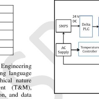 (PDF) Automation of Heat Treatment Process using PLC and