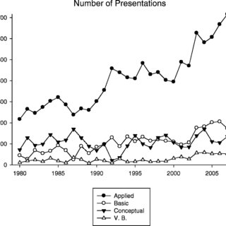 (PDF) Trends in Presentations at the Annual Conference of