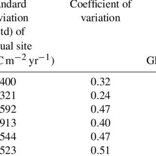 (PDF) Verma etal 2014 Biogeosciences