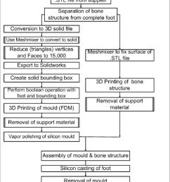 fabrication process flow chart [ 850 x 1112 Pixel ]