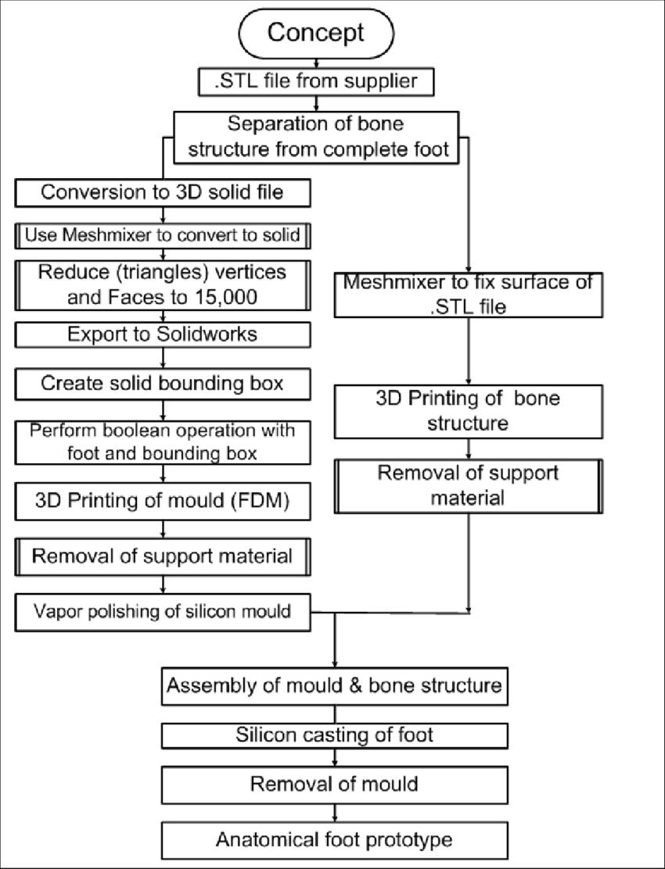 hight resolution of fabrication process flow chart
