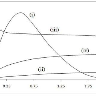 (PDF) The Beta Transmuted Weibull Distribution