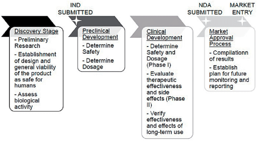 Flowchart of generalized development pathway for drugs or