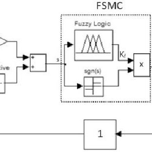 Fuzzy sliding mode control scheme for ABS Slip control