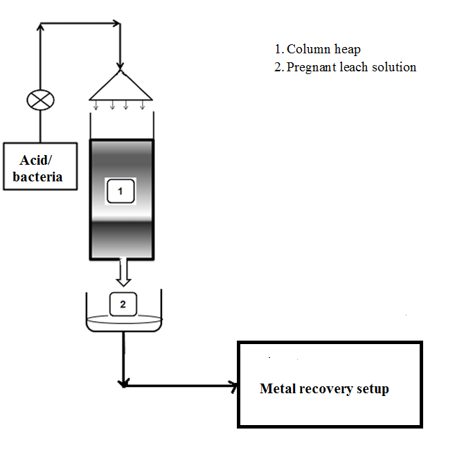 Figure 7.8. Proposed process diagram for the lab scale