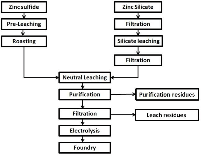 Schematic flow chart depicting the various unit operations