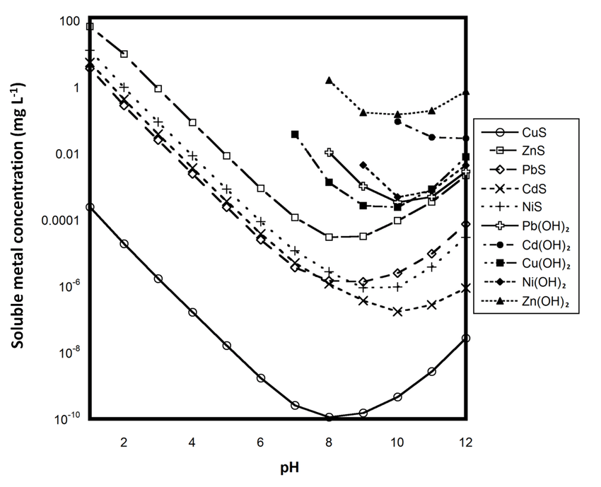 pH dependence of metal sulfide and metal hydroxide