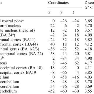 Graphs showing ( A ) mean pain scores and ( B ) mean