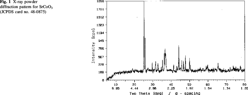 X-ray powder diffraction pattern for SrCoO 3 (JCPDS card