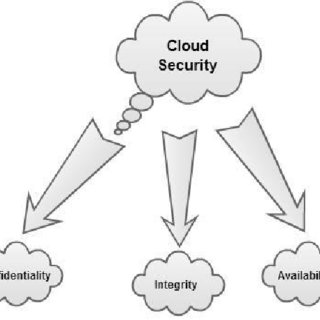 (PDF) CLOUD COMPUTING RISKS AND RECOMMENDATIONS FOR SECURITY