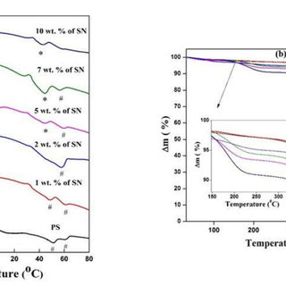 (a) shows the XRD patterns of the polymer-salt complex