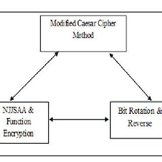 Block diagram of data encryption and decryption