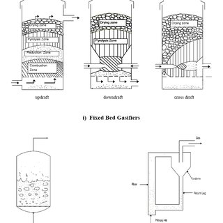 Fixed bed updraft Novel gasifier by Condens Oy (Source