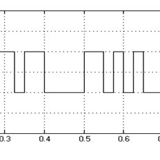 Diagram of the PU OFDM transmitter realized in the GNU