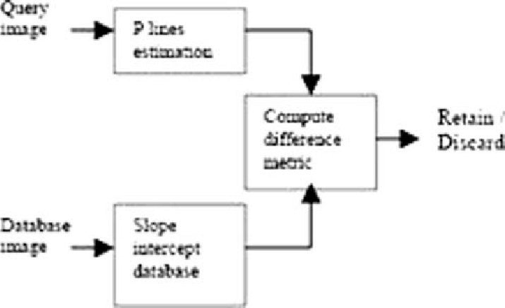 Block diagram of hierarchical matching at level 1