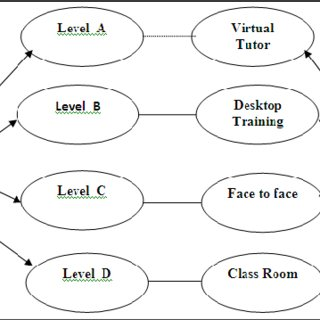 Sample ability analysis diagram for business analyst