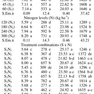 (PDF) Fodder Yield and Quality of Multi Cut Sorghum (CoFS