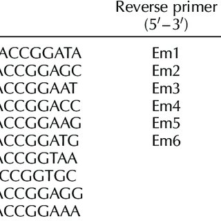 Dendrograms of genetic similarity relationships in 21