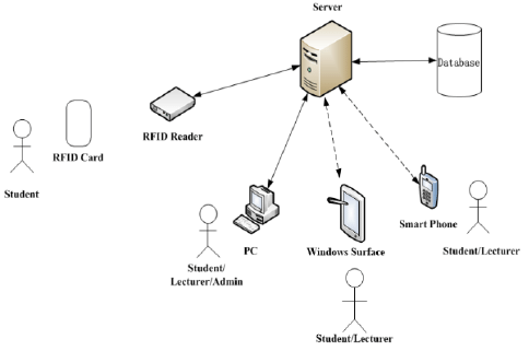 System Architecture for RFID attendance system[9