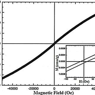 (a) XPS survey spectrum (b) O 1s region (c) Fe 2p region