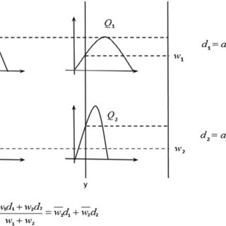 Sugeno-type FIS with two inputs in MATLAB Fuzzy Logic