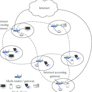 Network topology of an infrastructure WMN with gateways