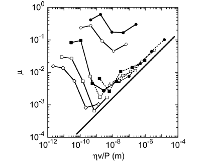 Friction of gel showing an S-shaped behavior (left) as