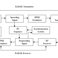 Rf Transmitter And Receiver Block Diagram 7 Wire Harness Of Radar Download