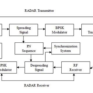 rf transmitter and receiver block diagram solar power controller circuit of radar download
