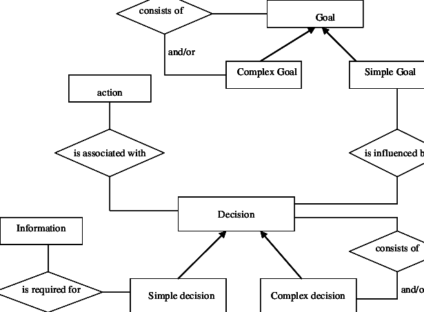 GDI (Goal-Decision-Information) model for data warehouse