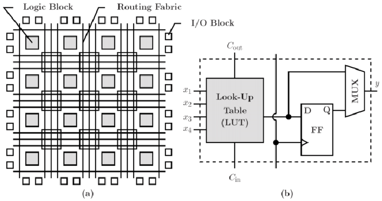 (a) Structure of FPGA. (b) Detailed structure of Logic