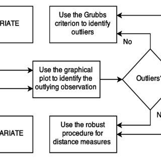(PDF) Outlier detection in multivariate data