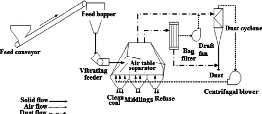 A schematic diagram of the FGX-1 Dry Separator test