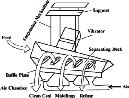 A schematic diagram of the FGX Dry Separator showing the