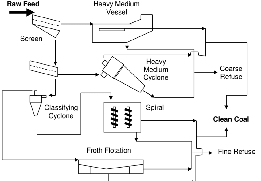 Flowsheet of a modern coal preparation plant incorporating