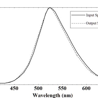 (PDF) Analysis of Integrated Optofluidic Lab-on-a-Chip