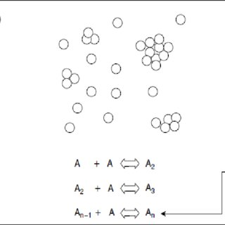 1 Formation of a crystal according to classical nucleation