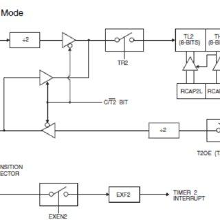 (PDF) Automatic Street Light Control using RTC & LDR