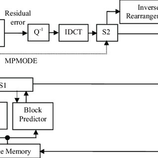 19: Block diagram of pattern-based video coding decoder