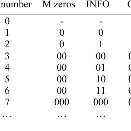 19: Block diagram of pattern-based video coding decoder