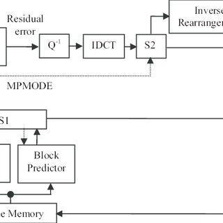 18: Block diagram of pattern-based video coding encoder
