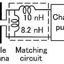 S11 parameter of inkjet-printed dipole antenna on Smith