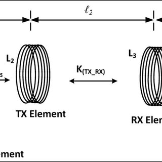 (PDF) Optimal Design Parameters for Wireless Power