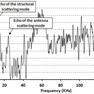 Measured echo level of passive EM pressure sensor versus