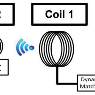 (PDF) A multi-coil wireless power transfer system