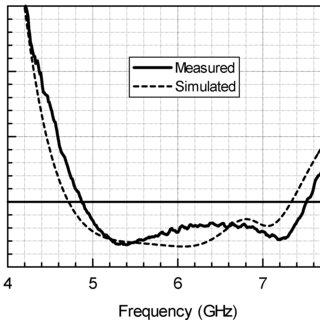 Geometry of a circularly polarized circular-loop antenna