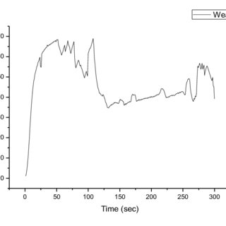 Variation in wear rate at for 300 sec at 300rpm under 2kgf