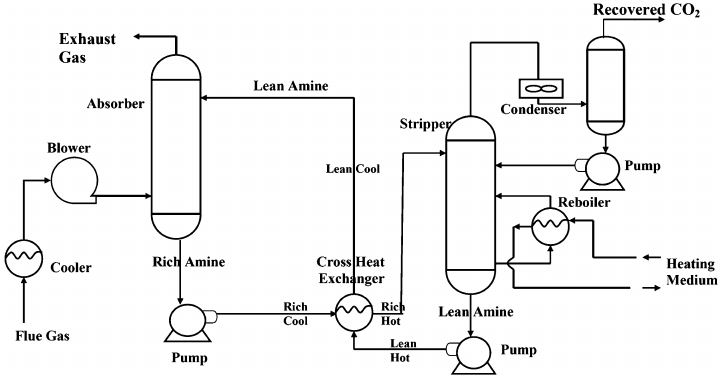 Flowchart for CO 2 recovery from flue gases using MEA, DEA