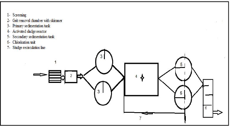 The flow diagram of Shiraz municipal wastewater treatment